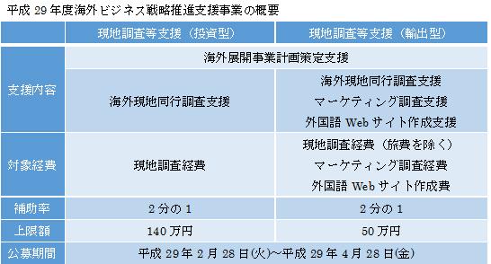 h29%e6%b5%b7%e5%a4%96%e3%83%93%e3%82%b8%e3%83%8d%e3%82%b9%e6%a6%82%e8%a6%81