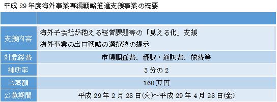 h29%e6%b5%b7%e5%a4%96%e4%ba%8b%e6%a5%ad%e6%94%af%e6%8f%b4%e6%a6%82%e8%a6%81